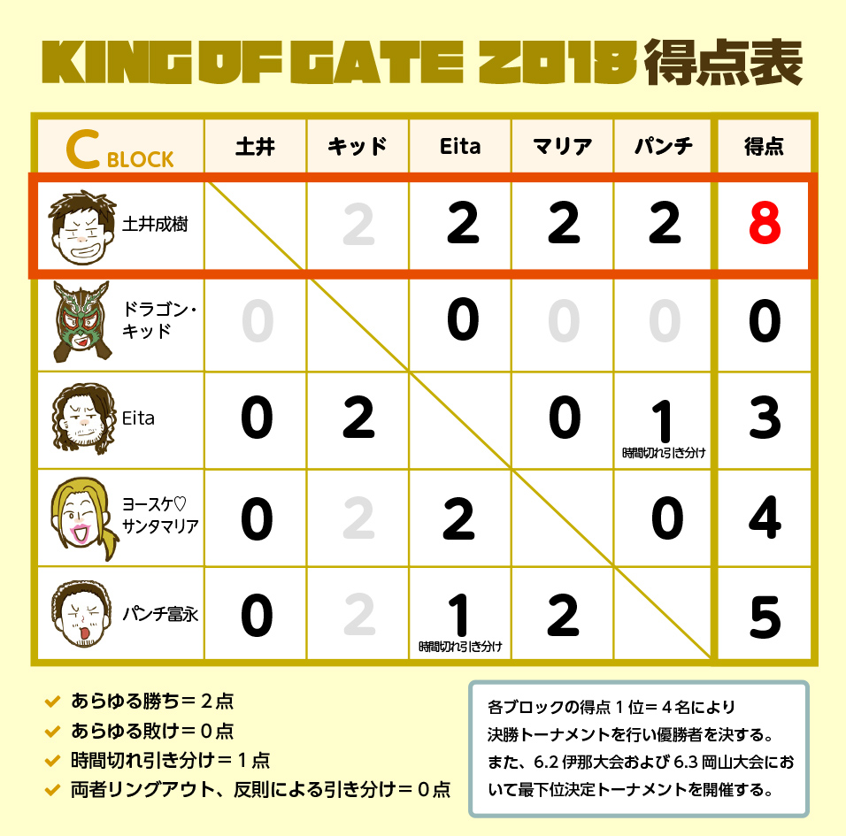 KING OF GATE 2018 Cブロック